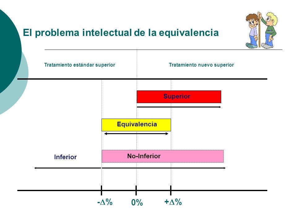 El problema intelectual de la equivalencia Tratamiento nuevo superiorTratamiento estándar superior - % + % Equivalencia Superior No-Inferior Inferior 0%