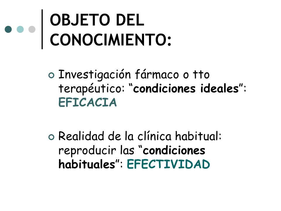 OBJETO DEL CONOCIMIENTO: Investigación fármaco o tto terapéutico: condiciones ideales: EFICACIA Realidad de la clínica habitual: reproducir las condiciones habituales: EFECTIVIDAD