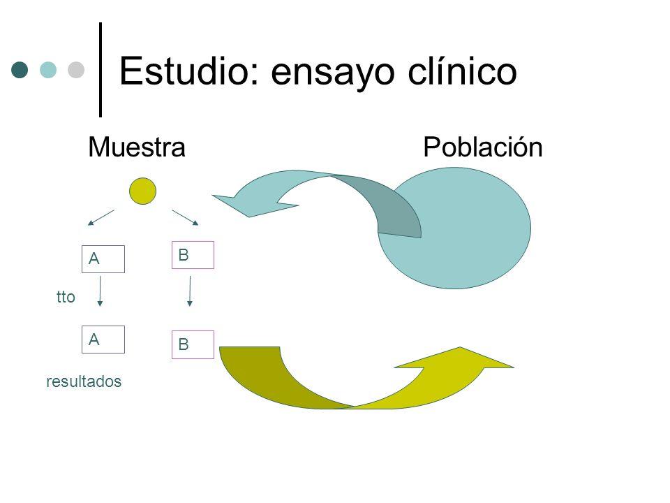 Estudio: ensayo clínico MuestraPoblación A B tto A B resultados