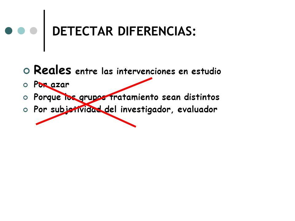 DETECTAR DIFERENCIAS: Reales entre las intervenciones en estudio Por azar Porque los grupos tratamiento sean distintos Por subjetividad del investigador, evaluador
