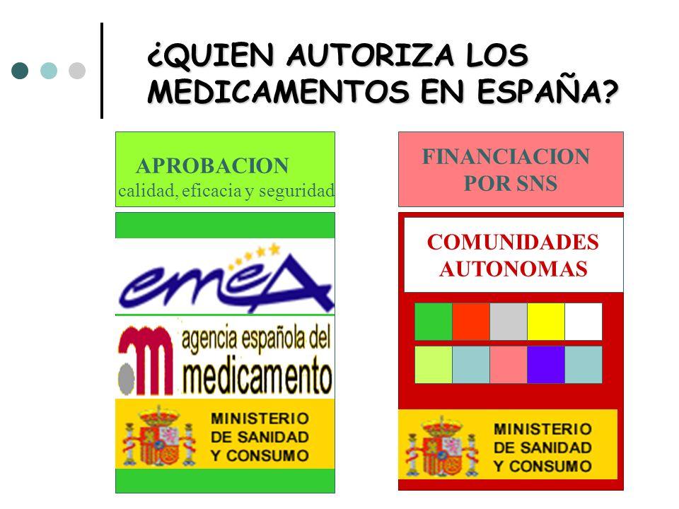 ¿QUIEN AUTORIZA LOS MEDICAMENTOS EN ESPAÑA? APROBACION calidad, eficacia y seguridad FINANCIACION POR SNS COMUNIDADES AUTONOMAS