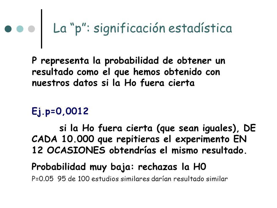 La p: significación estadística P representa la probabilidad de obtener un resultado como el que hemos obtenido con nuestros datos si la Ho fuera cierta Ej.p=0,0012 si la Ho fuera cierta (que sean iguales), DE CADA 10.000 que repitieras el experimento EN 12 OCASIONES obtendrías el mismo resultado.