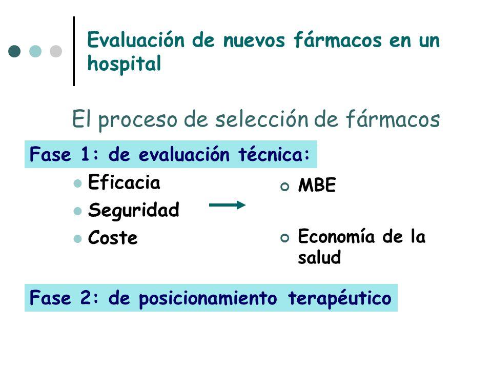 Evaluación de nuevos fármacos en un hospital Eficacia Seguridad Coste MBE Economía de la salud El proceso de selección de fármacos Fase 1: de evaluación técnica: Fase 2: de posicionamiento terapéutico