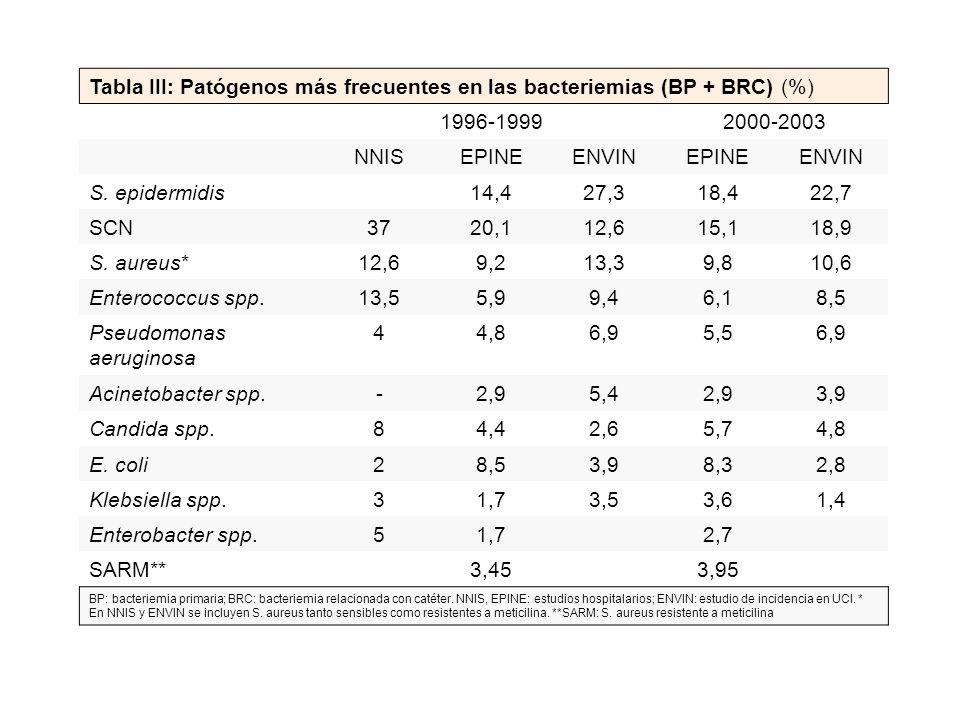 Tabla III: Patógenos más frecuentes en las bacteriemias (BP + BRC) (%) 1996-19992000-2003 NNISEPINEENVINEPINEENVIN S. epidermidis 14,427,318,422,7 SCN