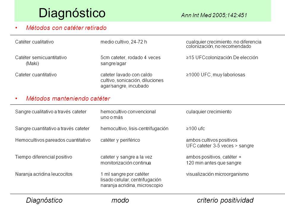 Diagnóstico Ann Int Med 2005;142:451 Métodos con catéter retirado Catéter cualitativomedio cultivo, 24-72 hcualquier crecimiento, no diferencia coloni