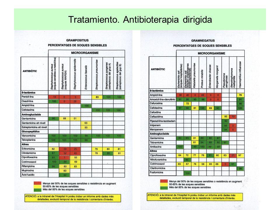 Tratamiento. Antibioterapia dirigida