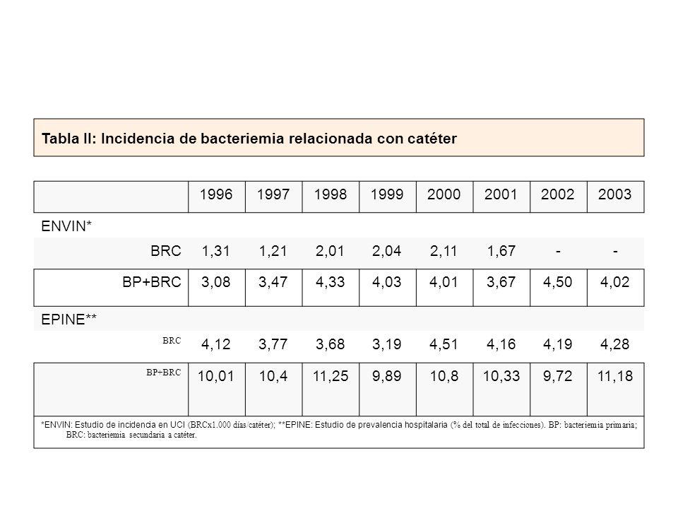 Tabla II: Incidencia de bacteriemia relacionada con catéter 19961997199819992000200120022003 ENVIN* BRC1,311,212,012,042,111,67-- BP+BRC3,083,474,334,