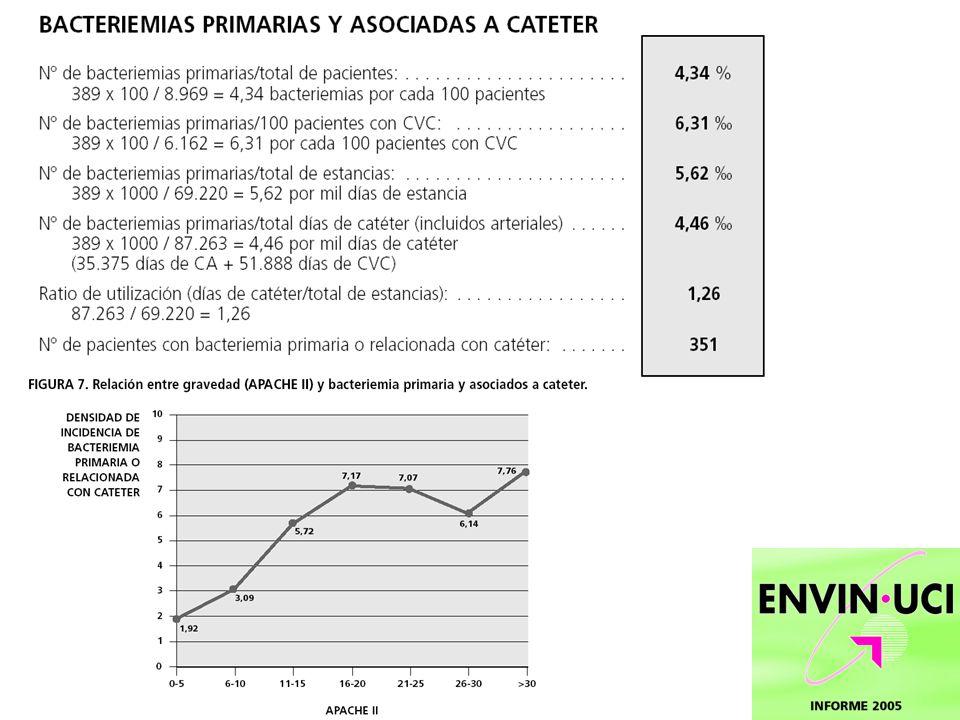 Indicador de infección = bacteriemia relacionada con catéter (BRC) USA:15 millones catéteres/día/año (nºdias catéter/población/tiempo) 250000 BRC/año.