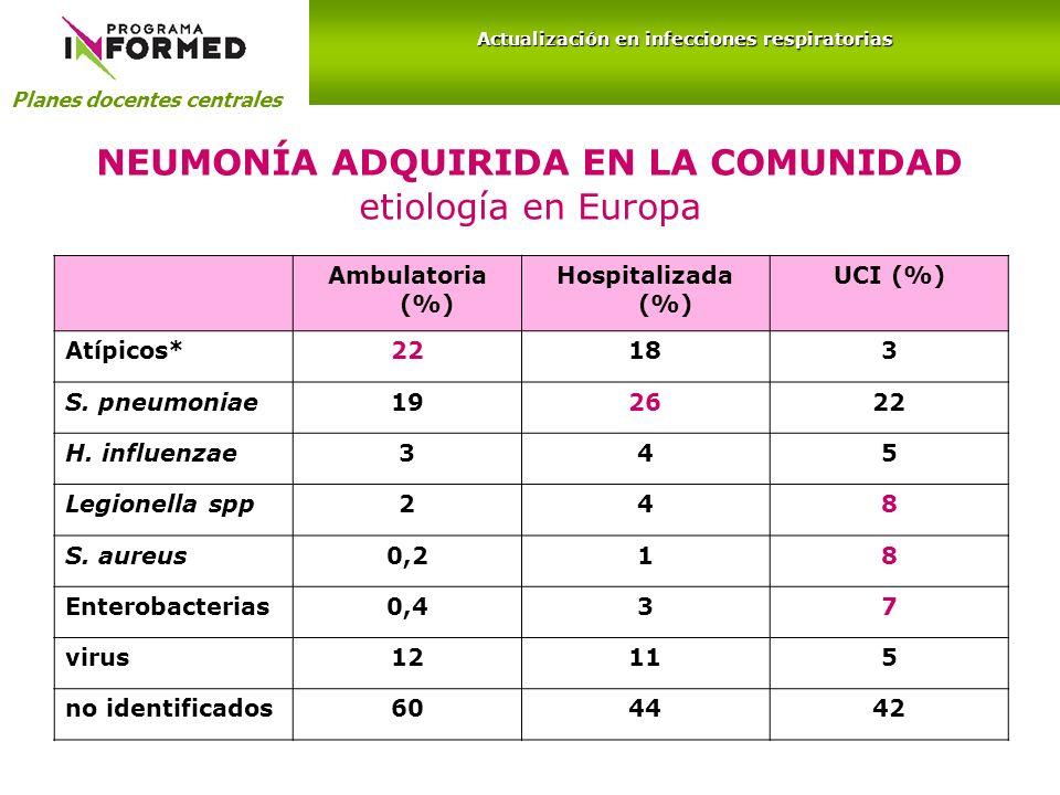 NEUMONÍA ADQUIRIDA EN LA COMUNIDAD etiología en Europa Ambulatoria (%) Hospitalizada (%) UCI (%) Atípicos*22183 S. pneumoniae192622 H. influenzae345 L