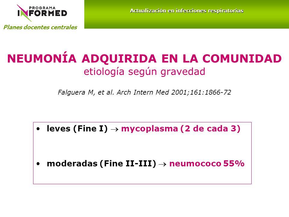 NEUMONÍA ADQUIRIDA EN LA COMUNIDAD etiología según gravedad Falguera M, et al. Arch Intern Med 2001;161:1866-72 leves (Fine I) mycoplasma (2 de cada 3