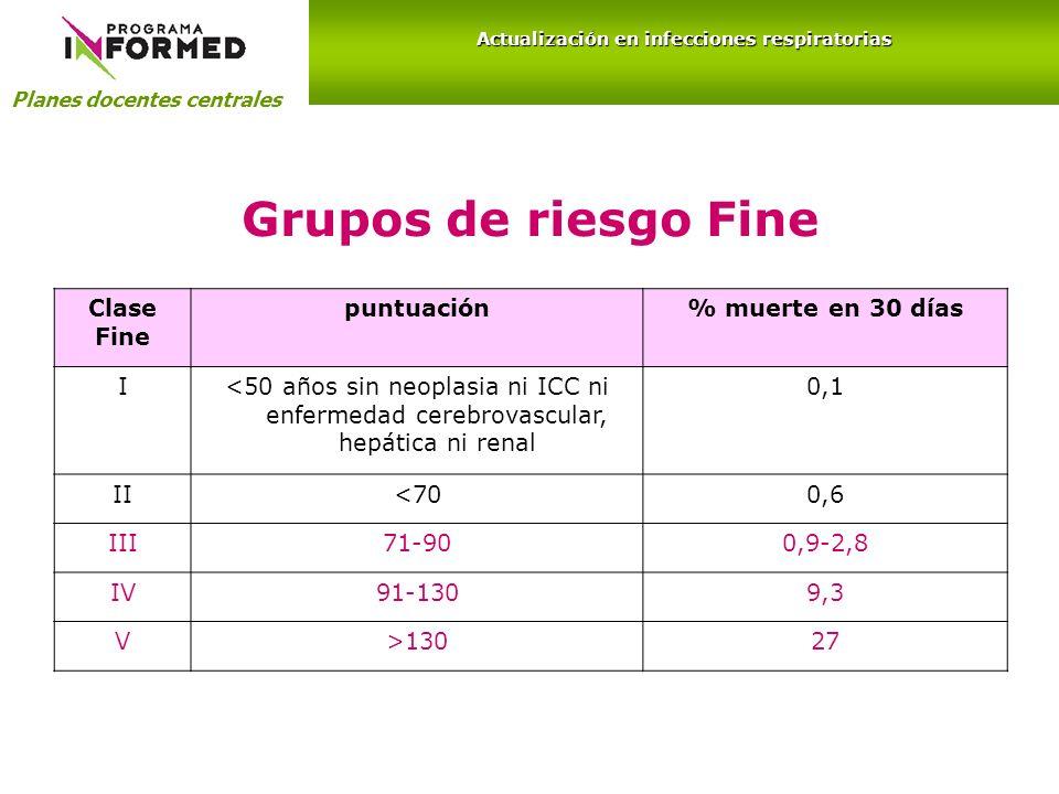 Grupos de riesgo Fine Clase Fine puntuación% muerte en 30 días I<50 años sin neoplasia ni ICC ni enfermedad cerebrovascular, hepática ni renal 0,1 II<