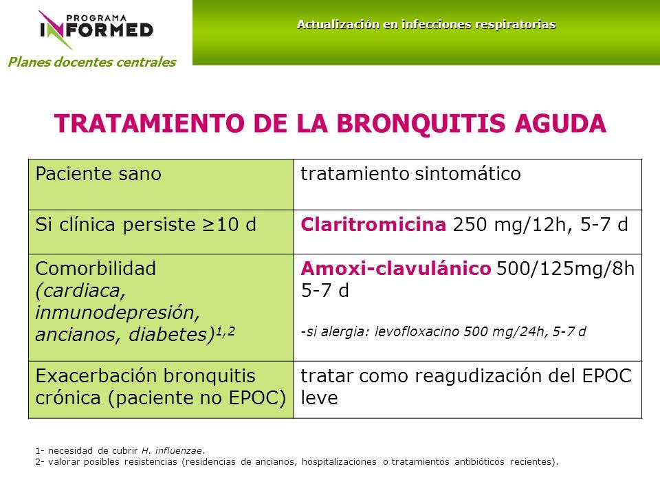 TRATAMIENTO DE LA BRONQUITIS AGUDA Paciente sanotratamiento sintomático Si clínica persiste 10 dClaritromicina 250 mg/12h, 5-7 d Comorbilidad (cardiac