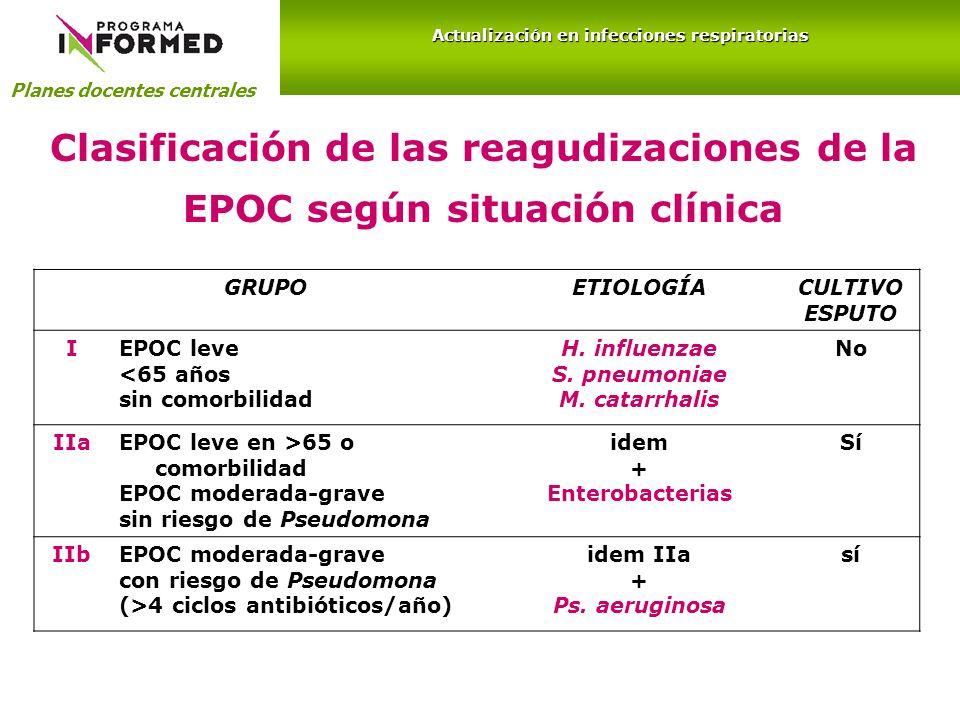Clasificación de las reagudizaciones de la EPOC según situación clínica GRUPOETIOLOGÍACULTIVO ESPUTO IEPOC leve <65 años sin comorbilidad H. influenza