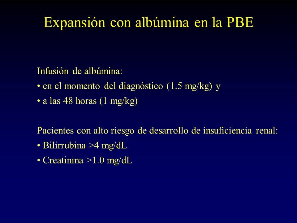 Expansión con albúmina en la PBE Infusión de albúmina: en el momento del diagnóstico (1.5 mg/kg) y a las 48 horas (1 mg/kg) Pacientes con alto riesgo