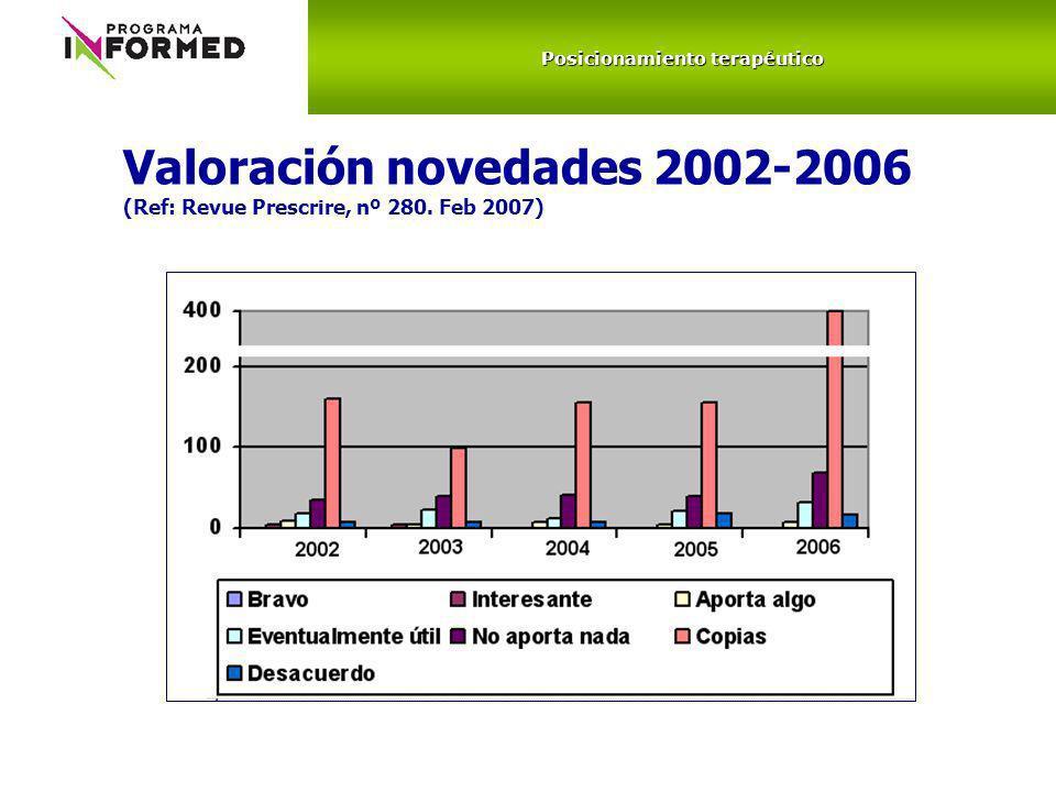 Valoración novedades 2002-2006 (Ref: Revue Prescrire, nº 280. Feb 2007) Posicionamiento terapéutico