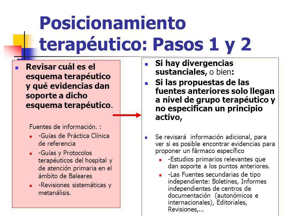 Posicionamiento terapéutico: Pasos 1 y 2 Revisar cuál es el esquema terapéutico y qué evidencias dan soporte a dicho esquema terapéutico. Fuentes de i