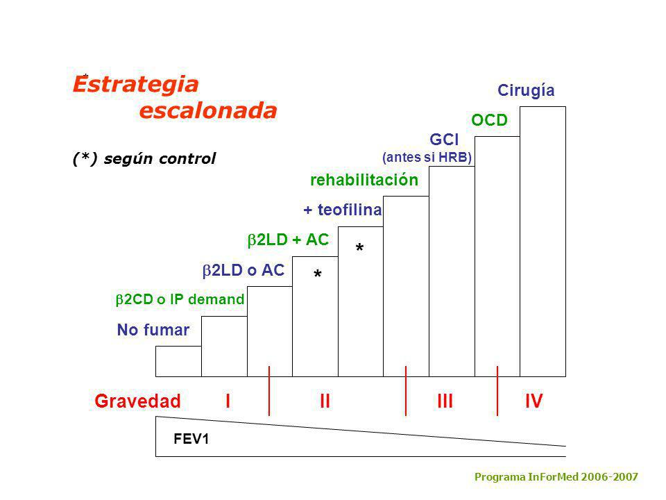 * FEV1 Gravedad I II III IV No fumar 2CD o IP demand 2LD o AC 2LD + AC + teofilina rehabilitación GCI (antes si HRB) OCD Cirugía Programa InForMed 200