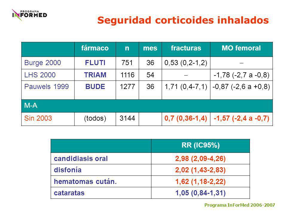 Seguridad corticoides inhalados fármaconmesfracturasMO femoral Burge 2000FLUTI751360,53 (0,2-1,2) LHS 2000TRIAM111654 -1,78 (-2,7 a -0,8) Pauwels 1999