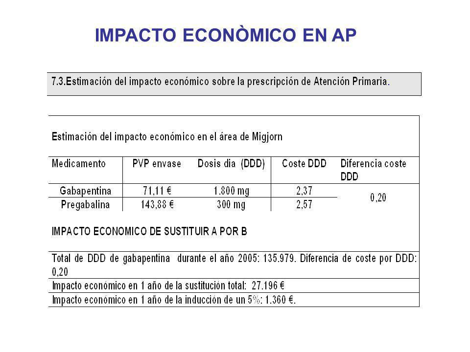 IMPACTO ECONÒMICO EN AP