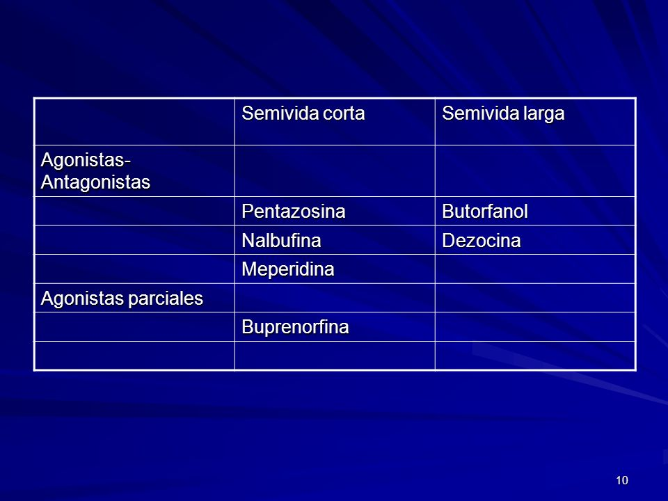 10 Semivida corta Semivida larga Agonistas- Antagonistas PentazosinaButorfanol NalbufinaDezocina Meperidina Agonistas parciales Buprenorfina
