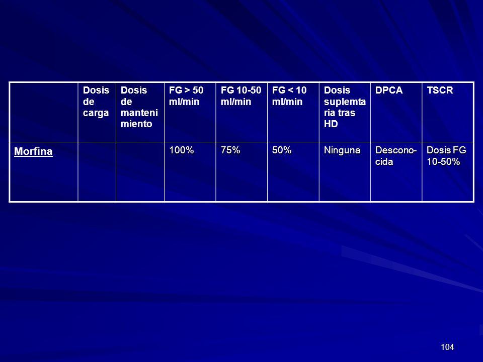 104 Dosis de carga Dosis de manteni miento FG > 50 ml/min FG 10-50 ml/min FG < 10 ml/min Dosis suplemta ria tras HD DPCATSCR Morfina100%75%50%Ninguna