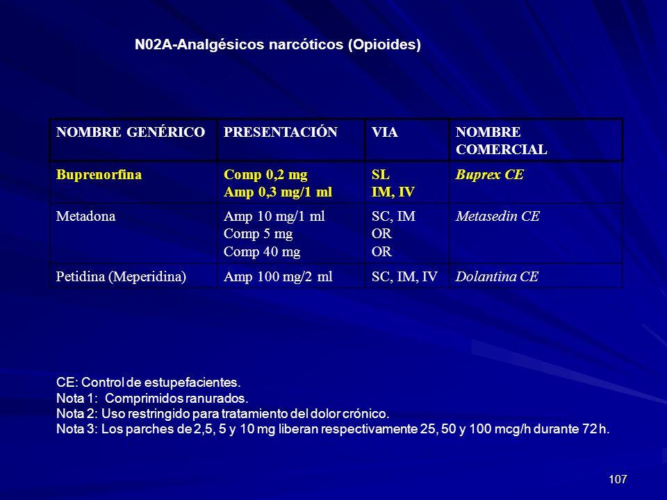 107 N02A-Analgésicos narcóticos (Opioides) NOMBRE GENÉRICOPRESENTACIÓNVIANOMBRE COMERCIAL BuprenorfinaComp 0,2 mg Amp 0,3 mg/1 ml SL IM, IV Buprex CE