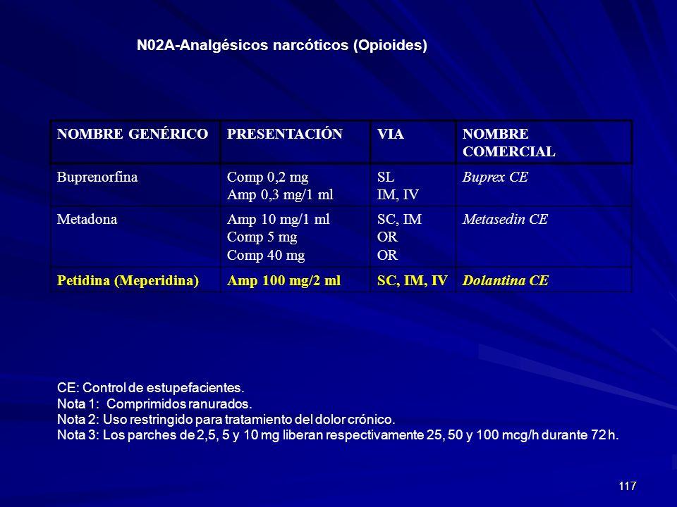 117 N02A-Analgésicos narcóticos (Opioides) NOMBRE GENÉRICOPRESENTACIÓNVIANOMBRE COMERCIAL BuprenorfinaComp 0,2 mg Amp 0,3 mg/1 ml SL IM, IV Buprex CE