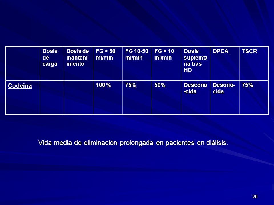 28 Dosis de carga Dosis de manteni miento FG > 50 ml/min FG 10-50 ml/min FG < 10 ml/min Dosis suplemta ria tras HD DPCATSCR Codeina 100 % 75%50% Desco