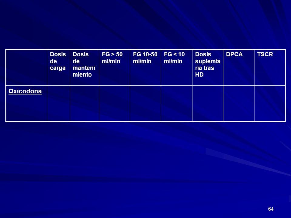 64 Dosis de carga Dosis de manteni miento FG > 50 ml/min FG 10-50 ml/min FG < 10 ml/min Dosis suplemta ria tras HD DPCATSCR Oxicodona
