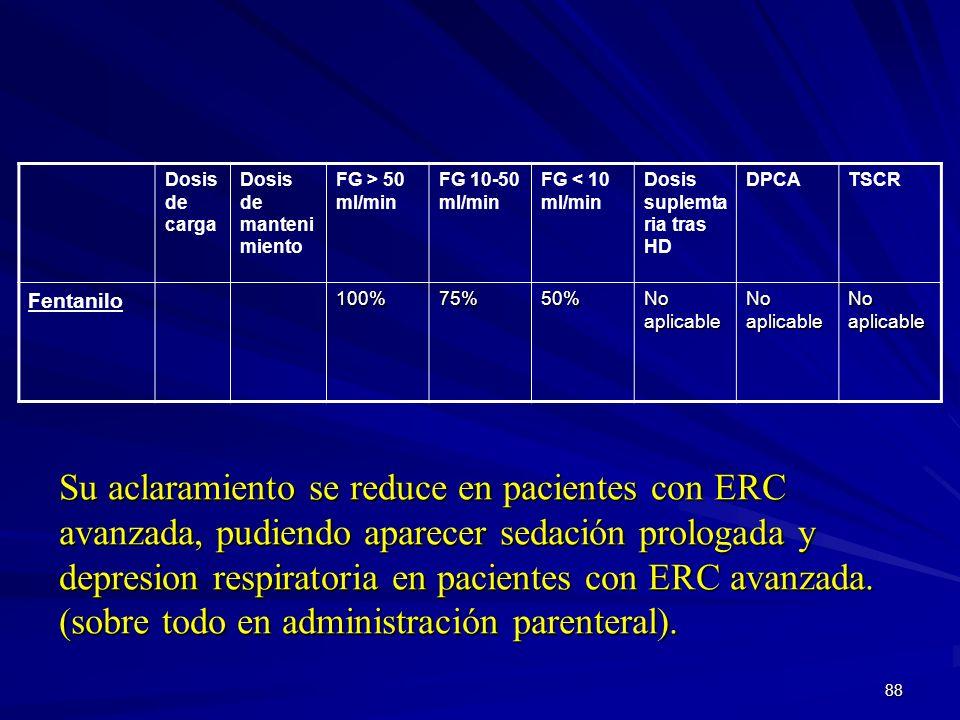 88 Dosis de carga Dosis de manteni miento FG > 50 ml/min FG 10-50 ml/min FG < 10 ml/min Dosis suplemta ria tras HD DPCATSCR Fentanilo100%75%50% No apl