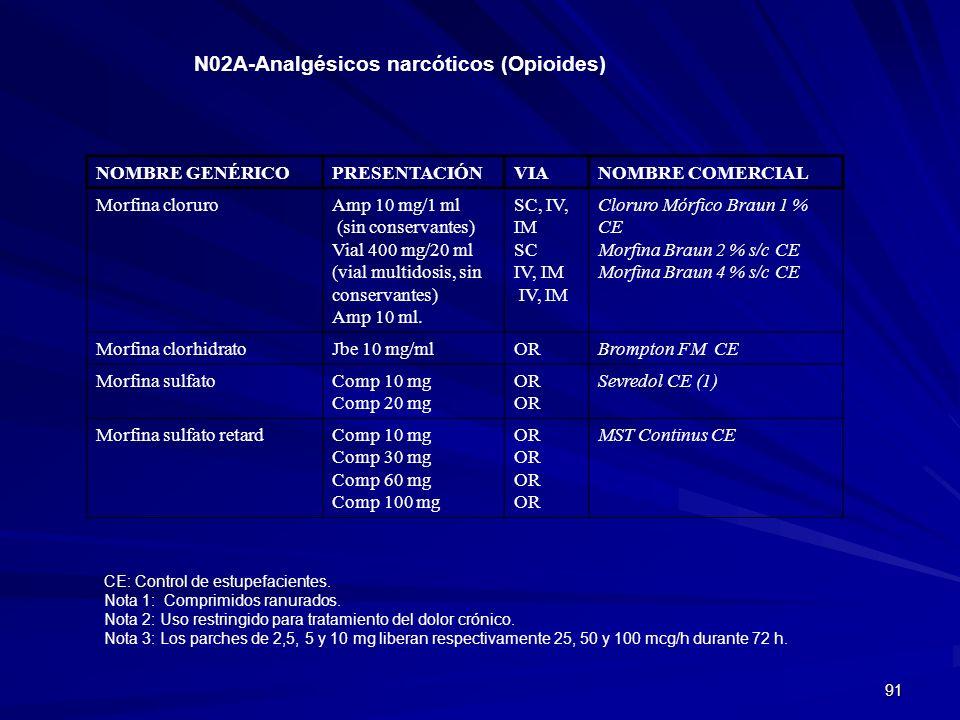 91 N02A-Analgésicos narcóticos (Opioides) NOMBRE GENÉRICOPRESENTACIÓNVIANOMBRE COMERCIAL Morfina cloruroAmp 10 mg/1 ml (sin conservantes) Vial 400 mg/