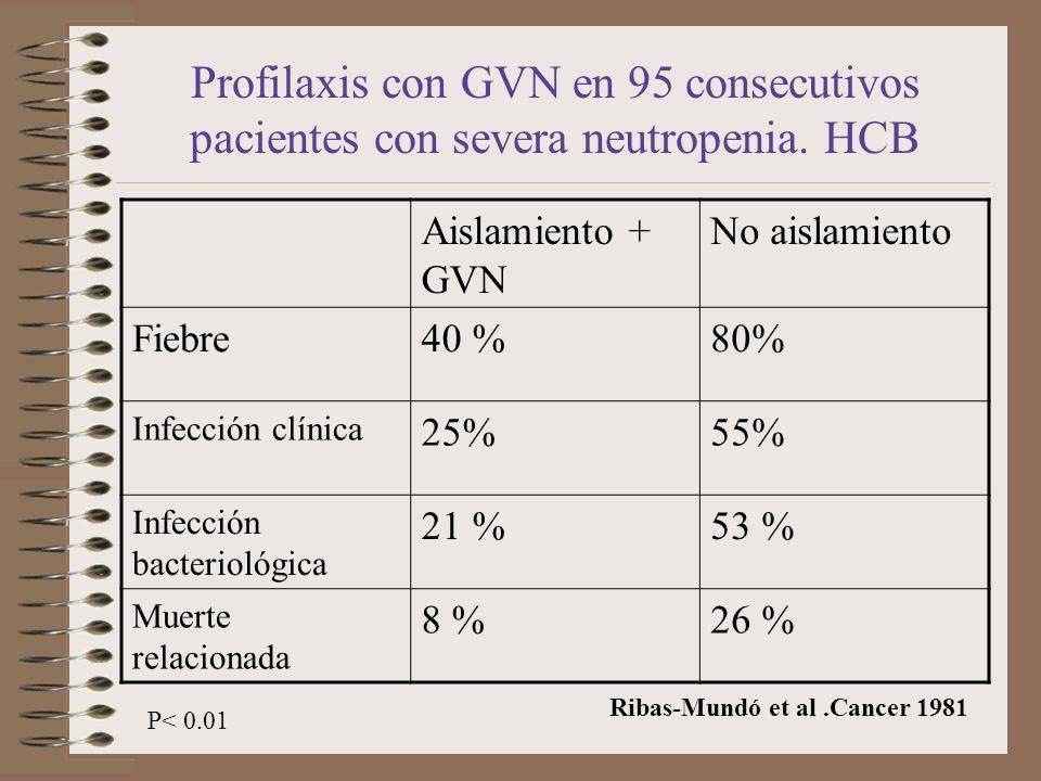 Profilaxis con GVN en 95 consecutivos pacientes con severa neutropenia. HCB Aislamiento + GVN No aislamiento Fiebre40 %80% Infección clínica 25%55% In