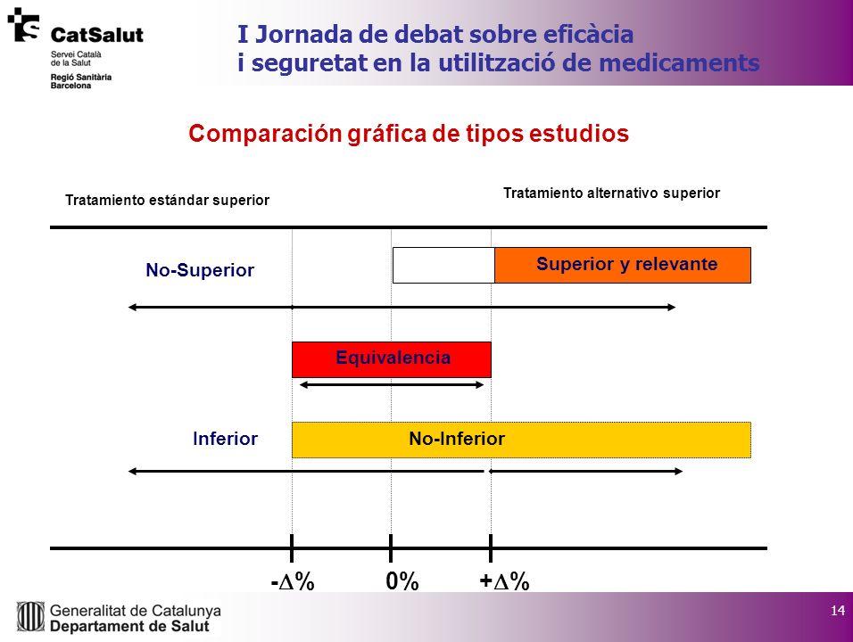 14 I Jornada de debat sobre eficàcia i seguretat en la utilització de medicaments Comparación gráfica de tipos estudios - % 0% + % Tratamiento alterna