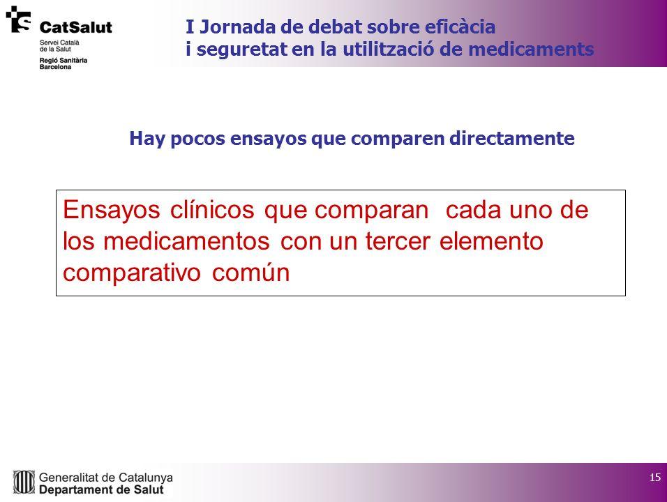 15 I Jornada de debat sobre eficàcia i seguretat en la utilització de medicaments Hay pocos ensayos que comparen directamente Ensayos clínicos que com
