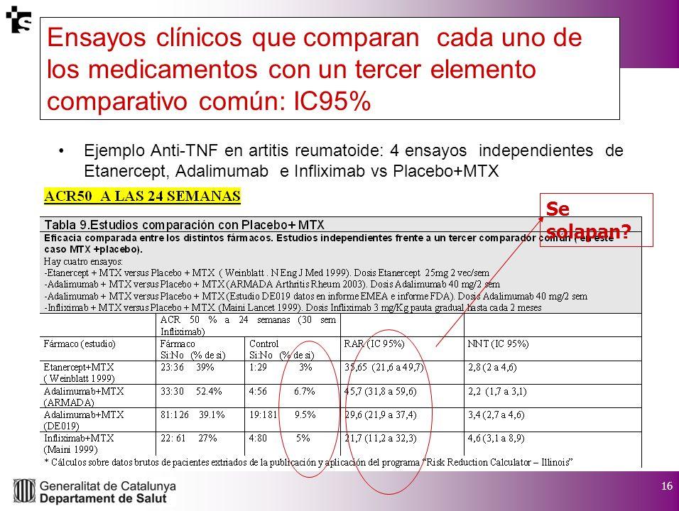 16 I Jornada de debat sobre eficàcia i seguretat en la utilització de medicaments Ejemplo Anti-TNF en artitis reumatoide: 4 ensayos independientes de Etanercept, Adalimumab e Infliximab vs Placebo+MTX Se solapan.