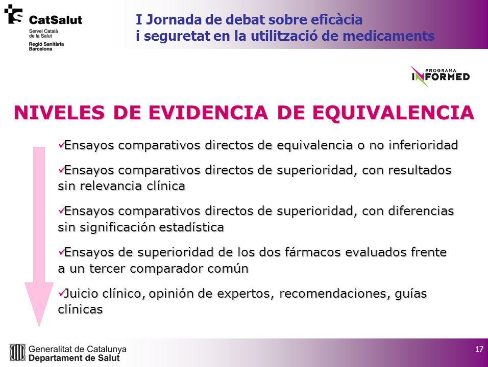 17 I Jornada de debat sobre eficàcia i seguretat en la utilització de medicaments NIVELES DE EVIDENCIA DE EQUIVALENCIA Ensayos comparativos directos d