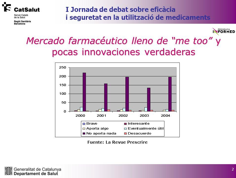 2 I Jornada de debat sobre eficàcia i seguretat en la utilització de medicaments Mercado farmacéutico lleno de me too y pocas innovaciones verdaderas Fuente: La Revue Prescrire