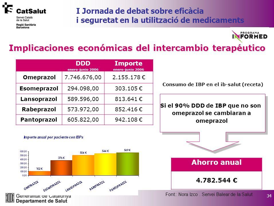 34 I Jornada de debat sobre eficàcia i seguretat en la utilització de medicaments Implicaciones económicas del intercambio terapéutico DDD enero-junio