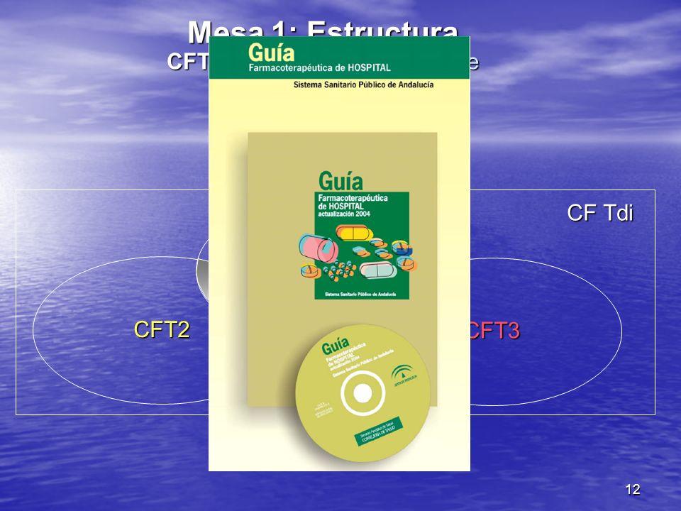 12 CFT1 CFT2 CFT3 CF Tdi Mesa 1: Estructura CFT-Resultados no exentos de variabilidad