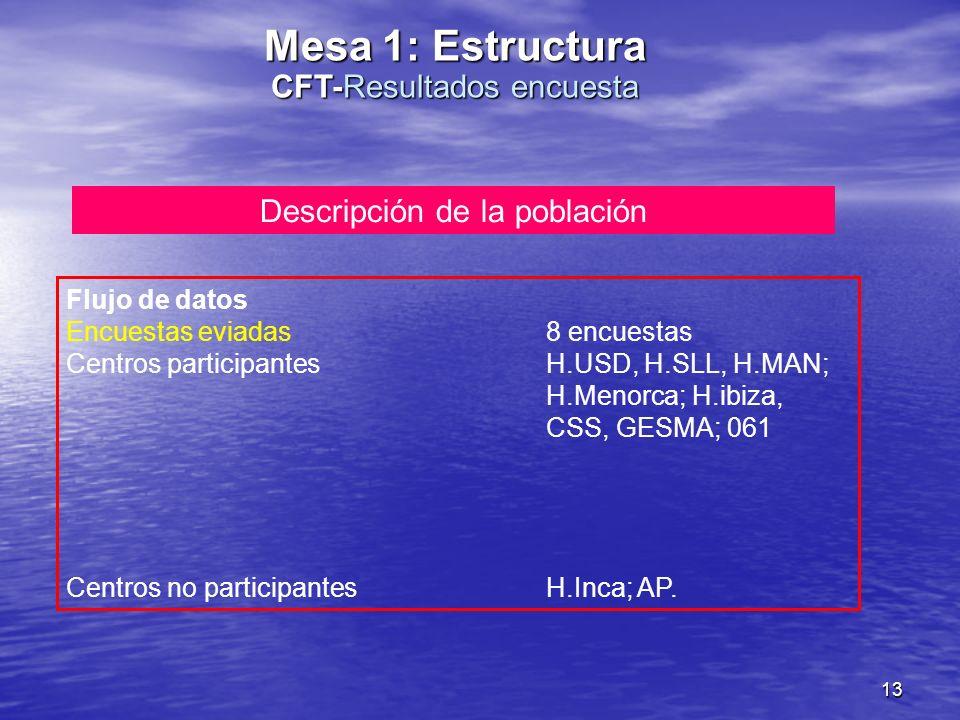 13 Descripción de la población Flujo de datos Encuestas eviadas8 encuestas Centros participantesH.USD, H.SLL, H.MAN; H.Menorca; H.ibiza, CSS, GESMA; 061 Centros no participantesH.Inca; AP.