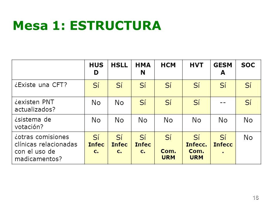 16 Mesa 1: ESTRUCTURA HUS D HSLLHMA N HCMHVTGESM A SOC ¿Existe una CFT.