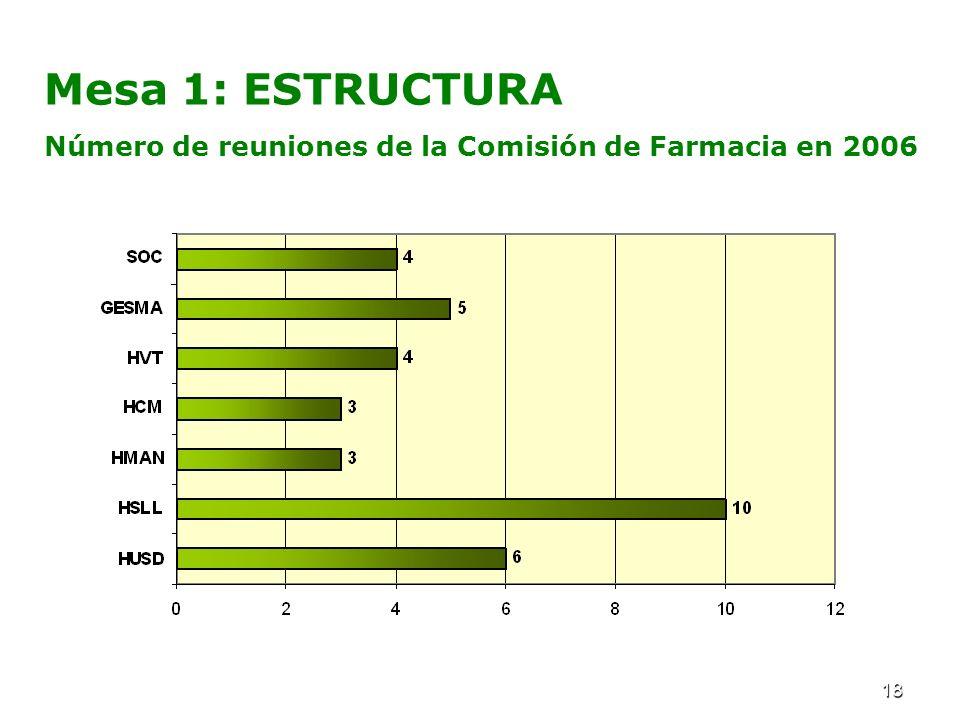 18 Mesa 1: ESTRUCTURA Número de reuniones de la Comisión de Farmacia en 2006