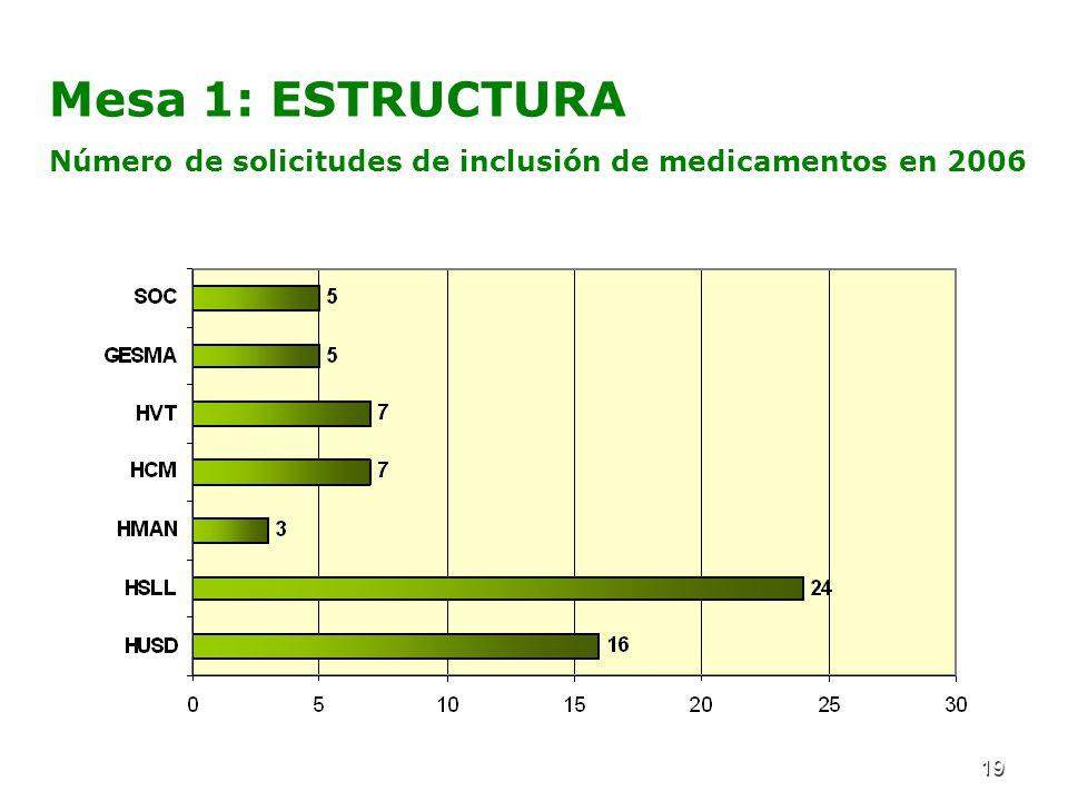 19 Mesa 1: ESTRUCTURA Número de solicitudes de inclusión de medicamentos en 2006