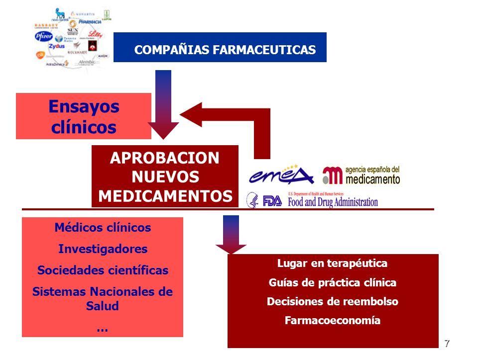 7 Ensayos clínicos Demostración de calidad, eficacia y seguridad Médicos clínicos Investigadores Sociedades científicas Sistemas Nacionales de Salud...