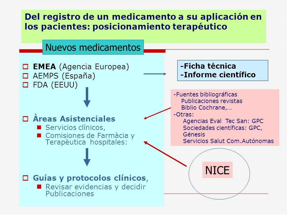 Del registro de un medicamento a su aplicación en los pacientes: posicionamiento terapéutico EMEA (Agencia Europea) AEMPS (España) FDA (EEUU) Àreas As