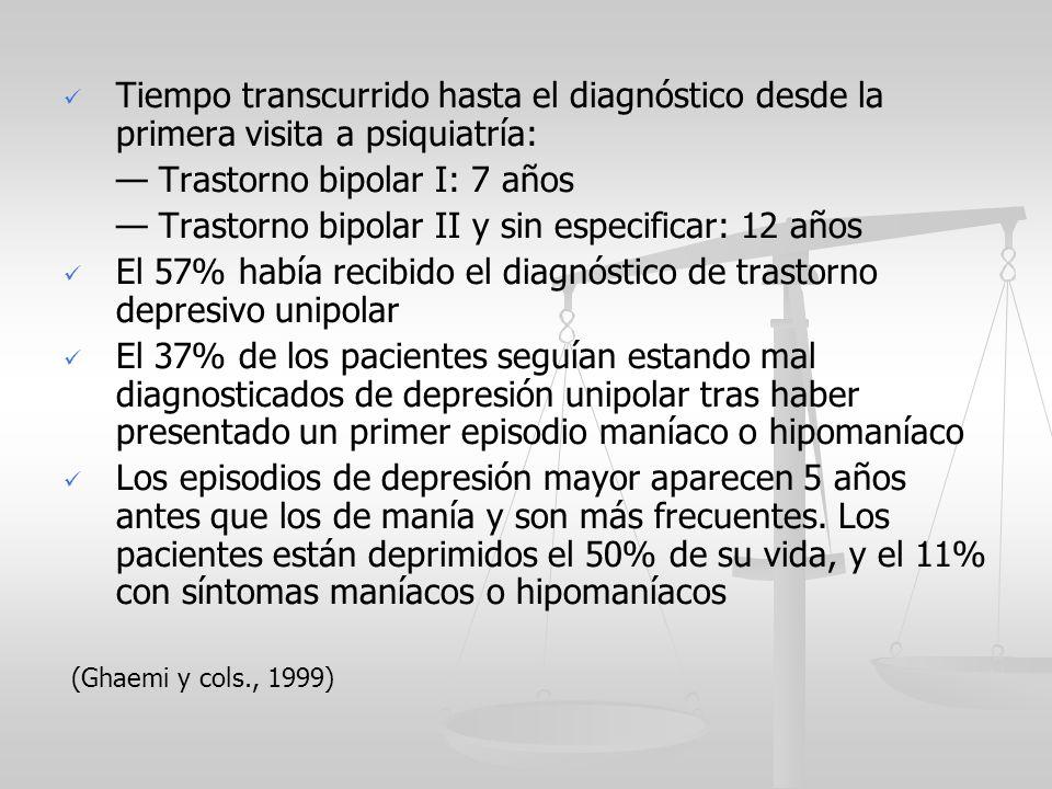 Tiempo transcurrido hasta el diagnóstico desde la primera visita a psiquiatría: Trastorno bipolar I: 7 años Trastorno bipolar II y sin especificar: 12