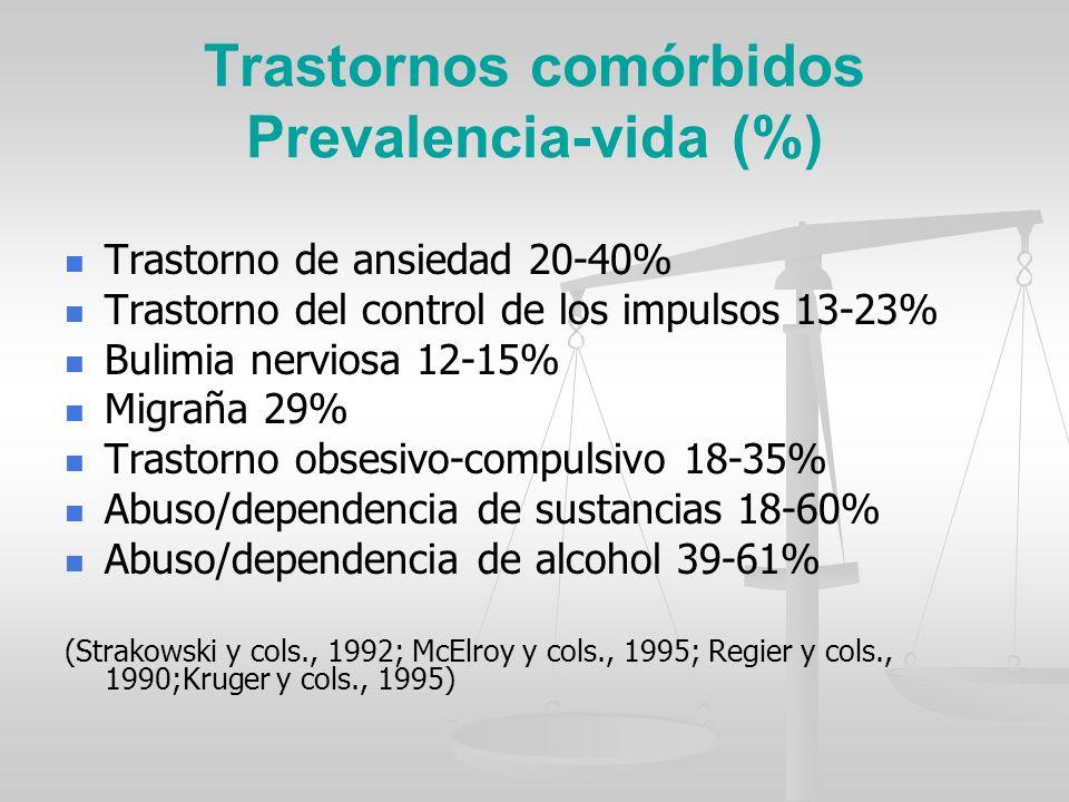 Trastornos comórbidos Prevalencia-vida (%) Trastorno de ansiedad 20-40% Trastorno del control de los impulsos 13-23% Bulimia nerviosa 12-15% Migraña 2