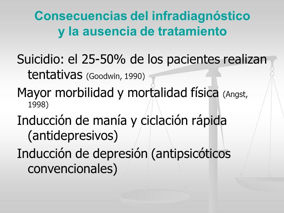 Consecuencias del infradiagnóstico y la ausencia de tratamiento Suicidio: el 25-50% de los pacientes realizan tentativas (Goodwin, 1990) Mayor morbili