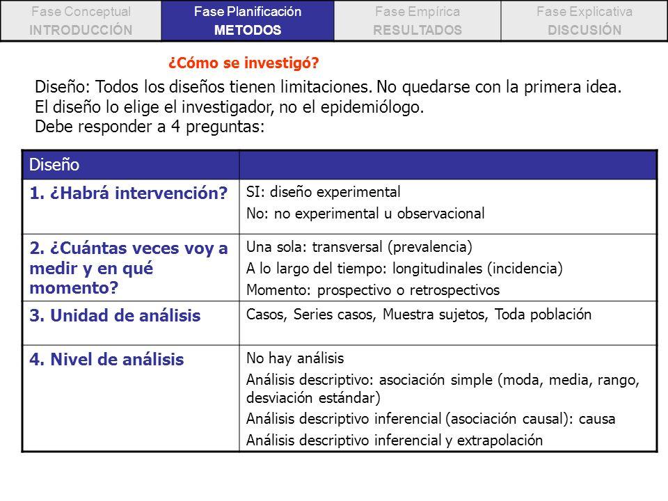 Fase Conceptual INTRODUCCIÓN Fase Planificación METODOS Fase Empírica RESULTADOS Fase Explicativa DISCUSIÓN ¿Cómo se investigó? Diseño: Todos los dise