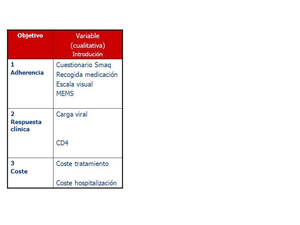 Objetivo Variable (cualitativa) Introdución 1 Adherencia Cuestionario Smaq Recogida medicación Escala visual MEMS 2 Respuesta clínica Carga viral CD4